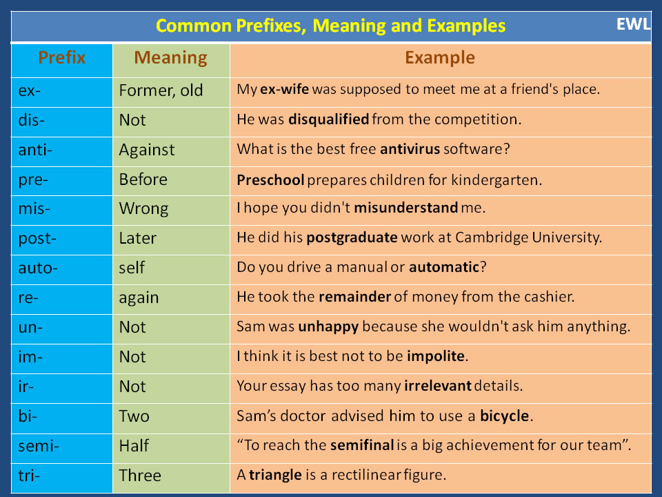 Common Prefixes, Meaning and Examples – Materials For Learning English