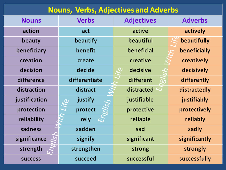 Nouns, Verbs, Adjectives and Adverbs – Materials For Learning English