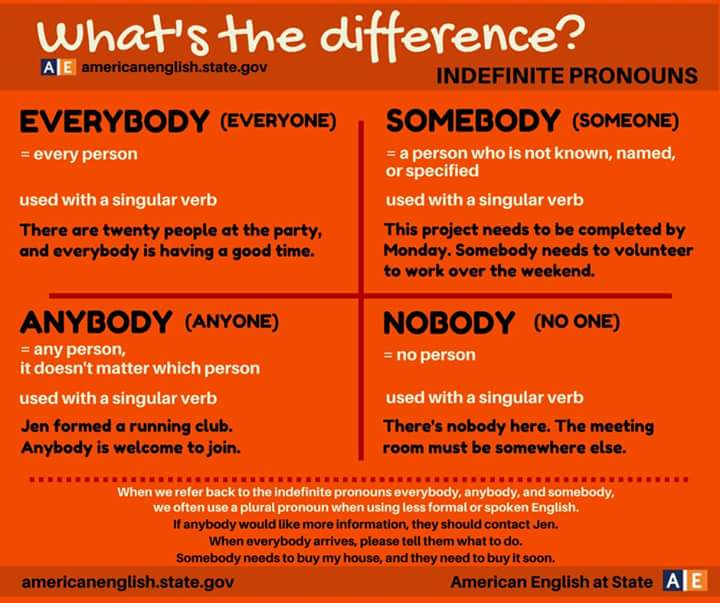 whats-the-difference-everybody-somebody-anybody-nobody