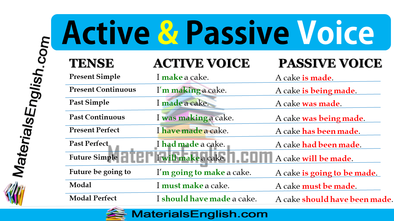 active passive voice in english materials for learning english. Black Bedroom Furniture Sets. Home Design Ideas