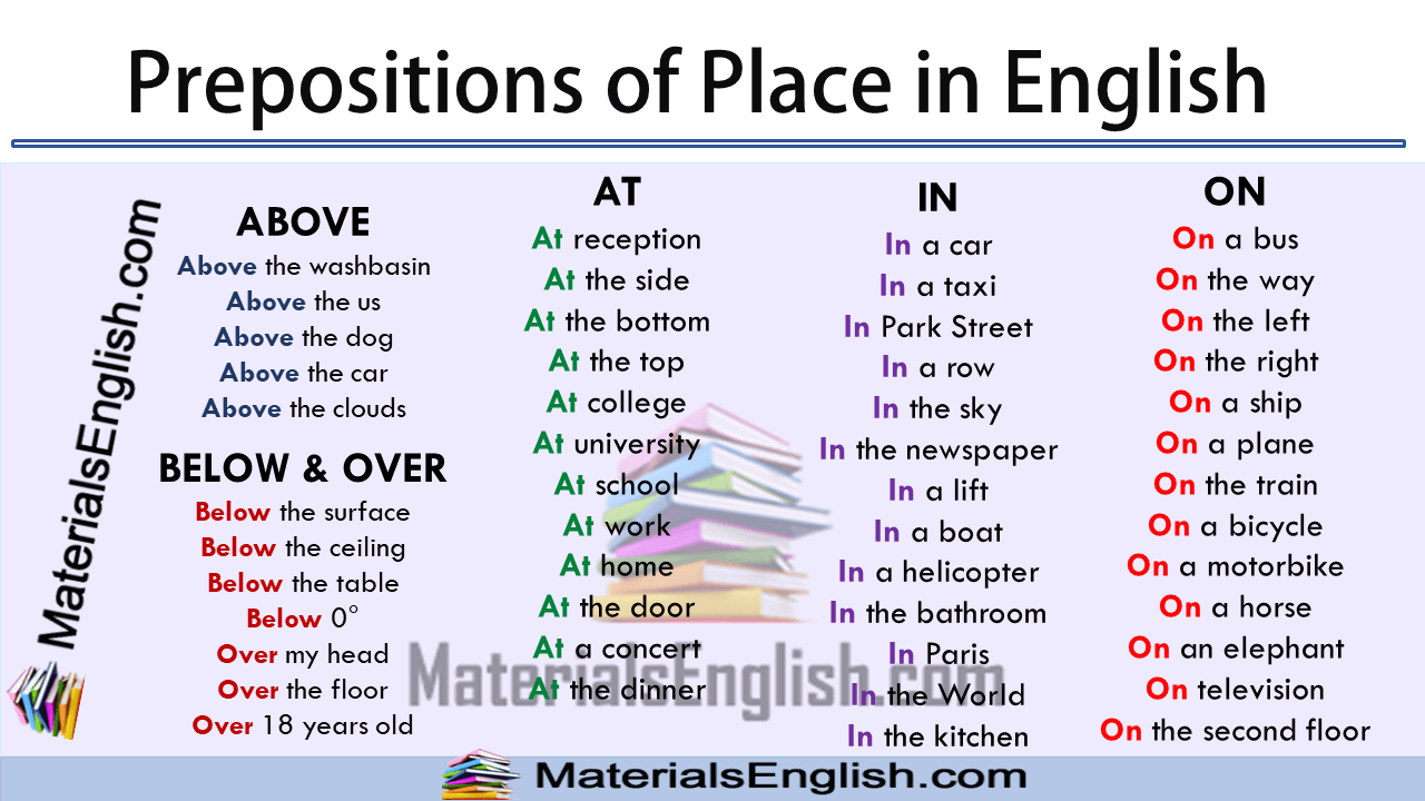 Prepositions of Place ...
