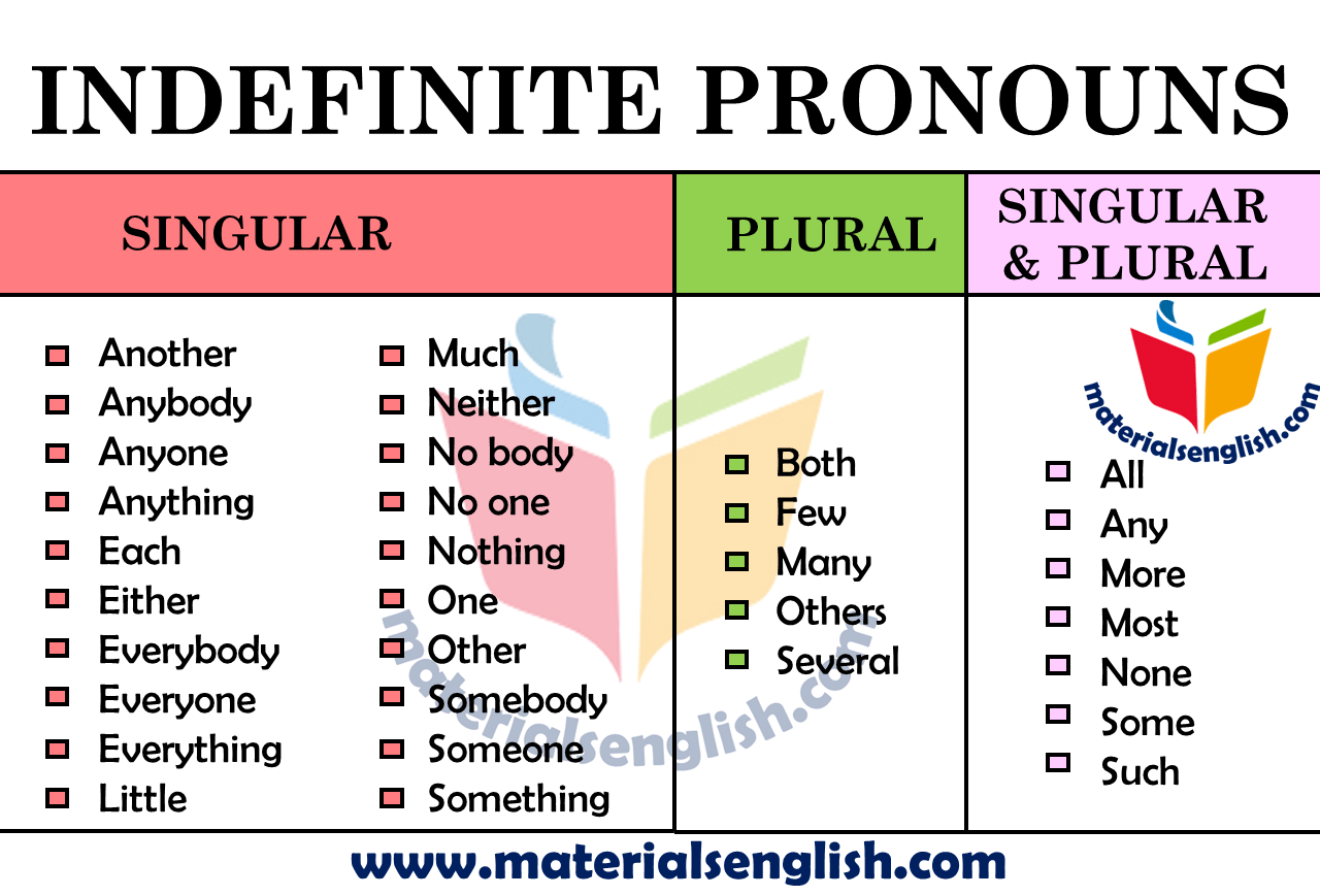 Indefinite Pronouns in English