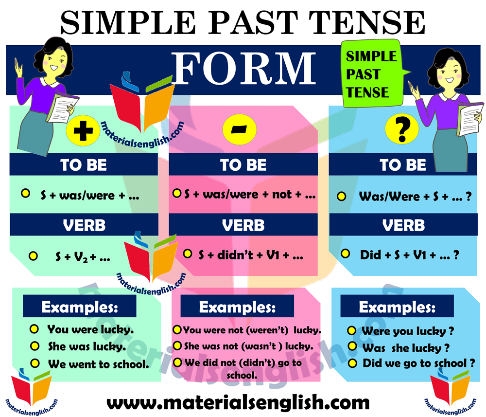 Simple Past Tense Form