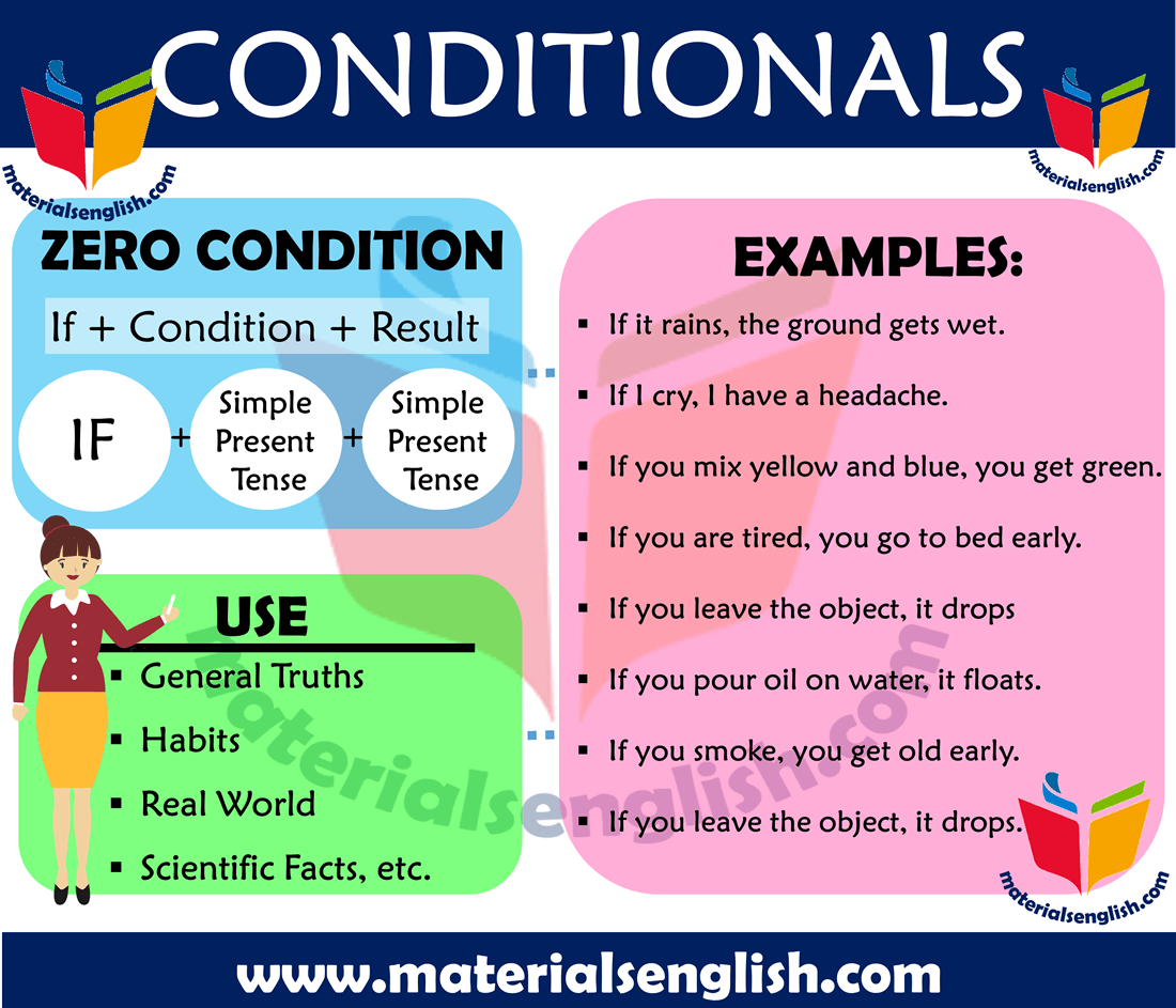Zero Conditionals, Definitions and Example Sentences