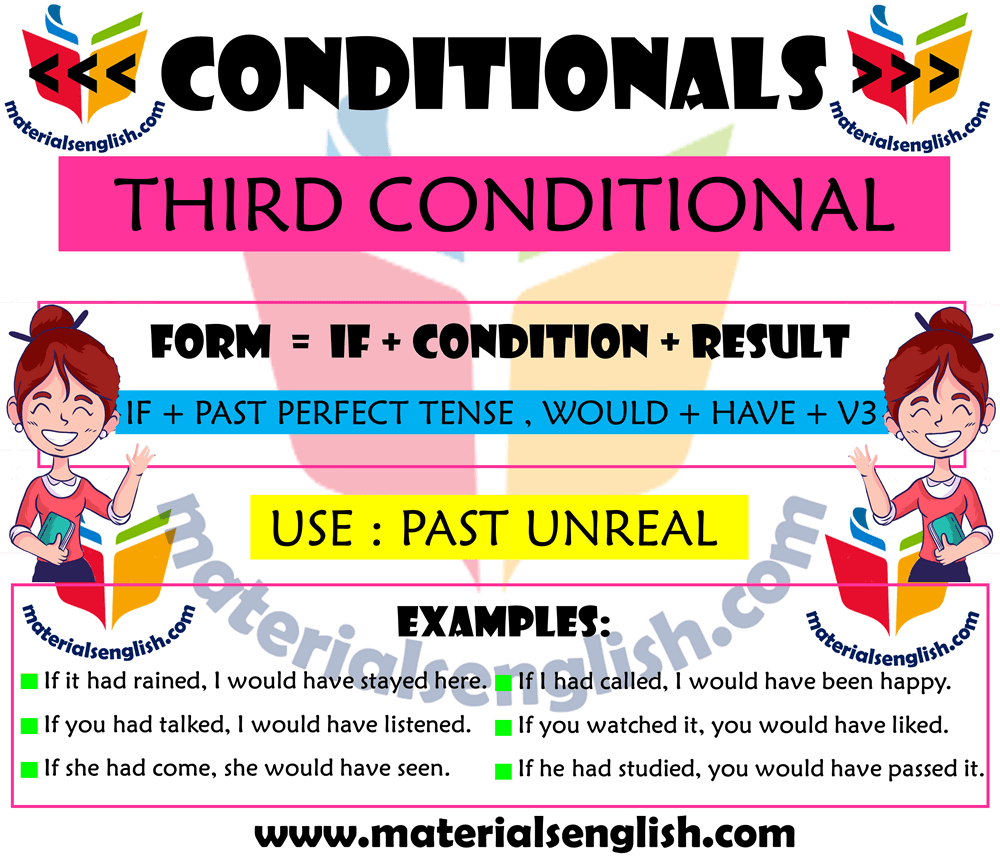Conditionals Type 3 in English