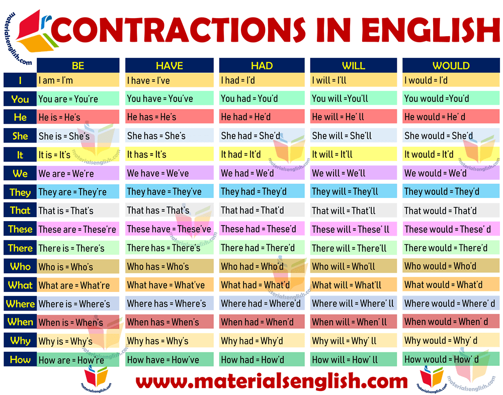Contractions With Subjects in English