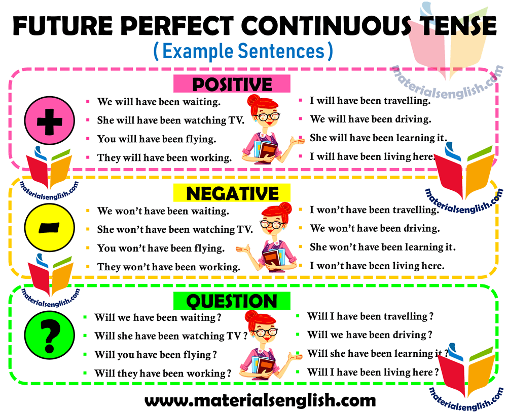 future perfect continuous tense negative, positive and question example senteces in english