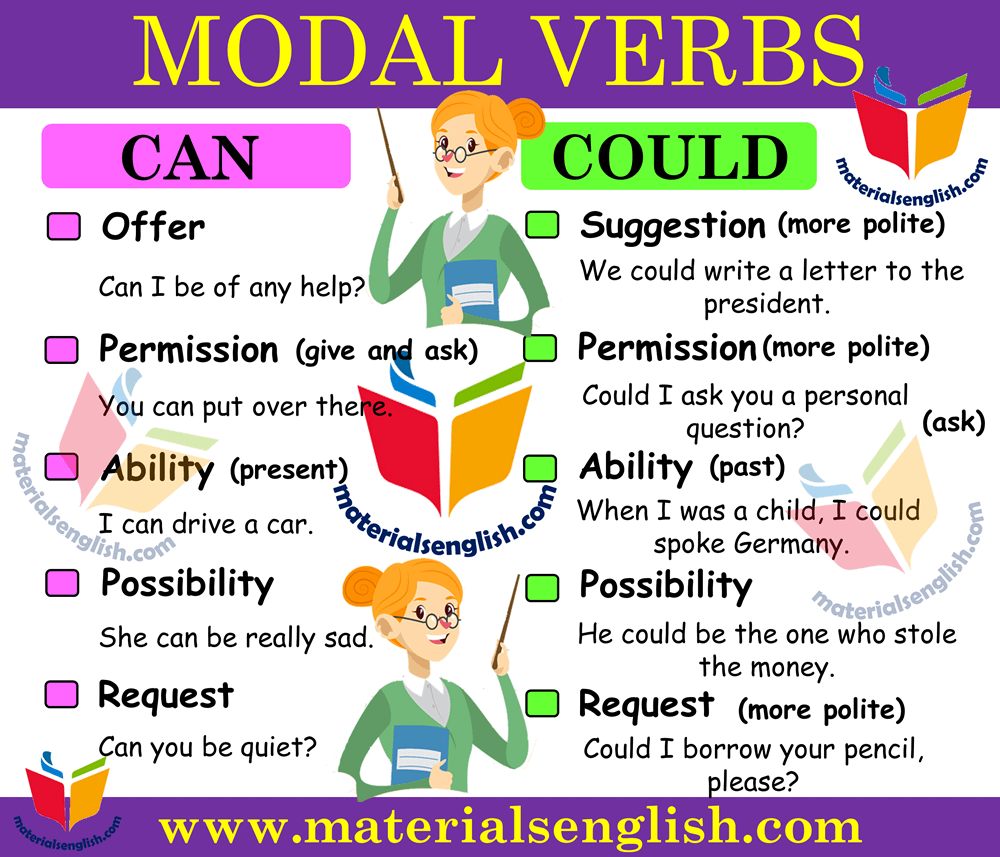 Modal Verbs CAN and COULD in English
