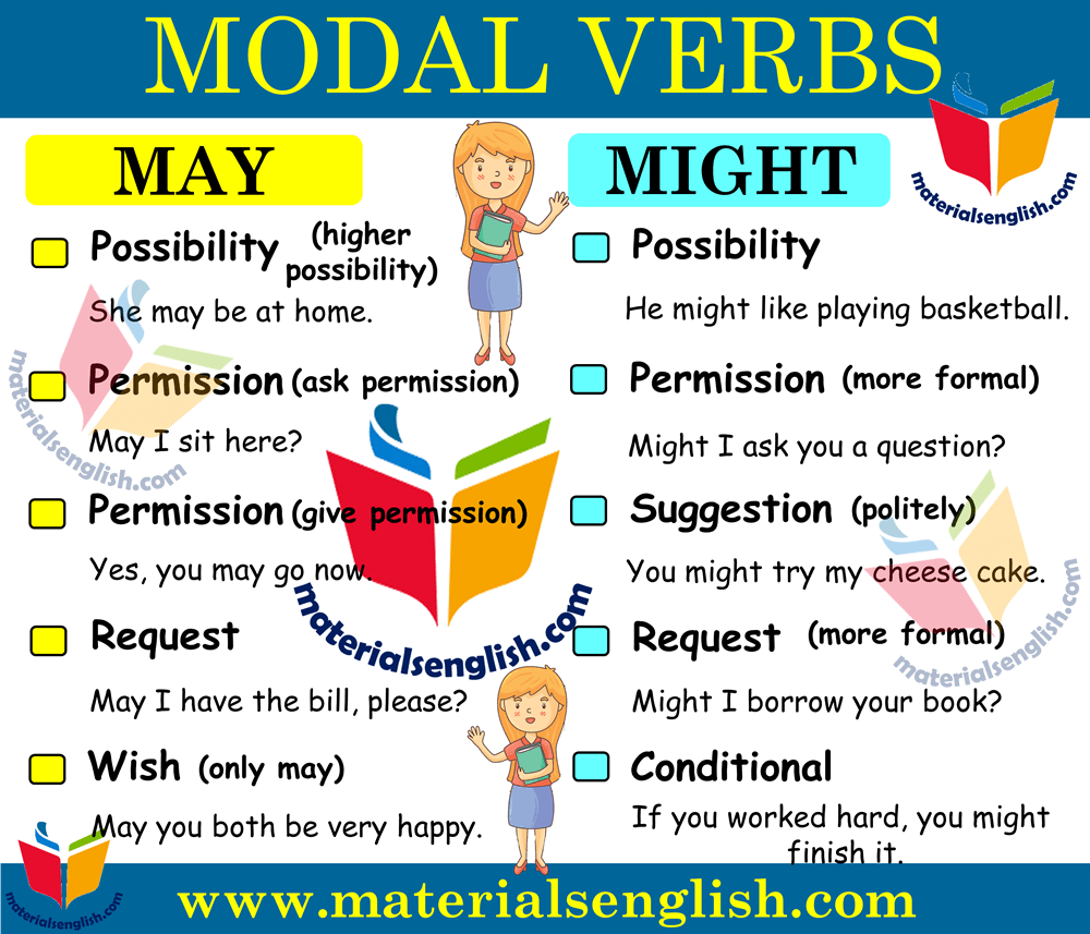 Modal Verbs MAY and MIGHT in English