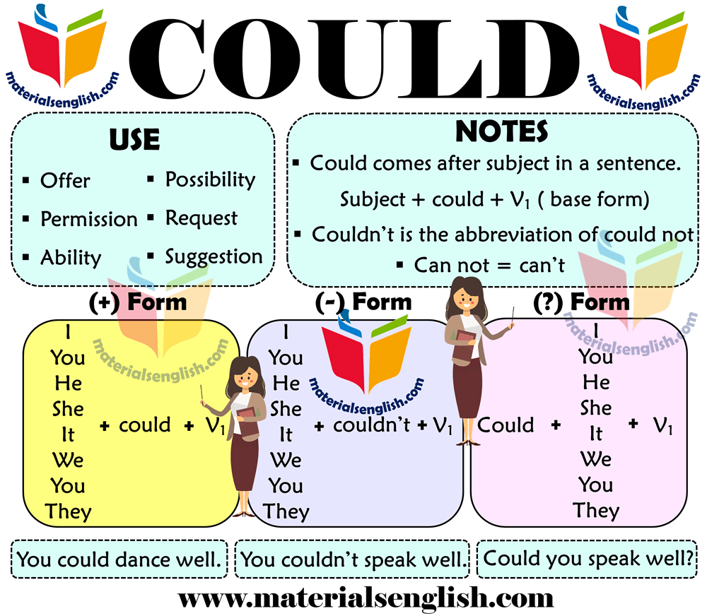 Using Modal Verb Could in English