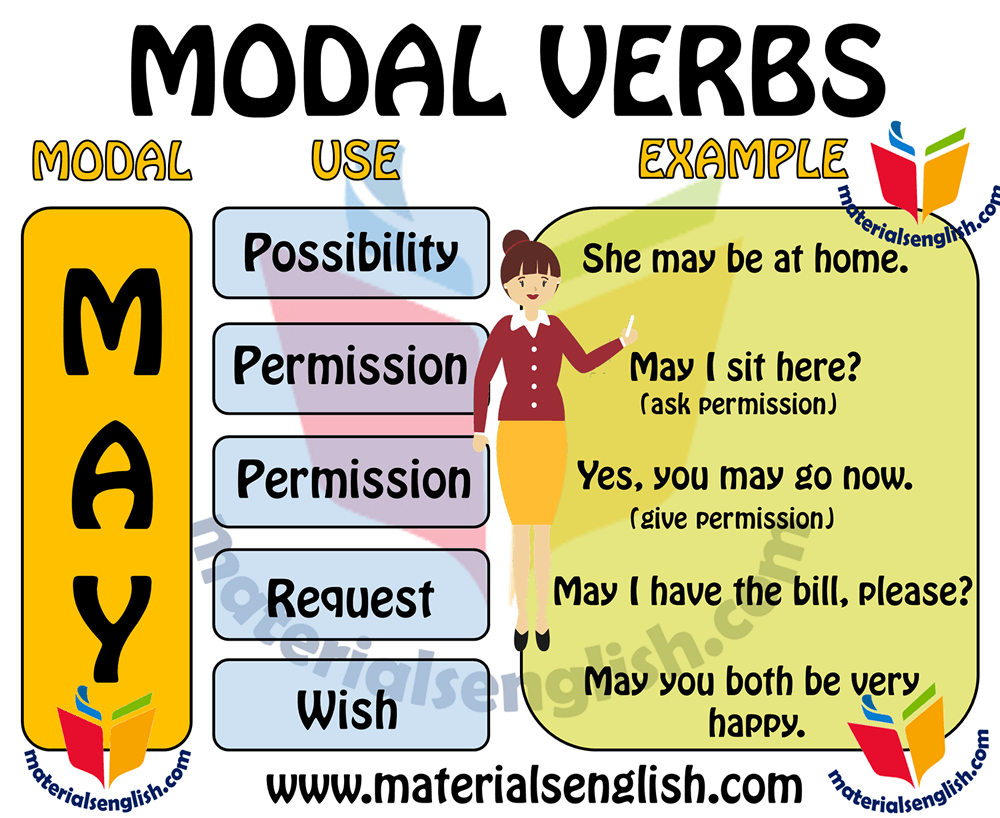 Modal Verb MAY in english