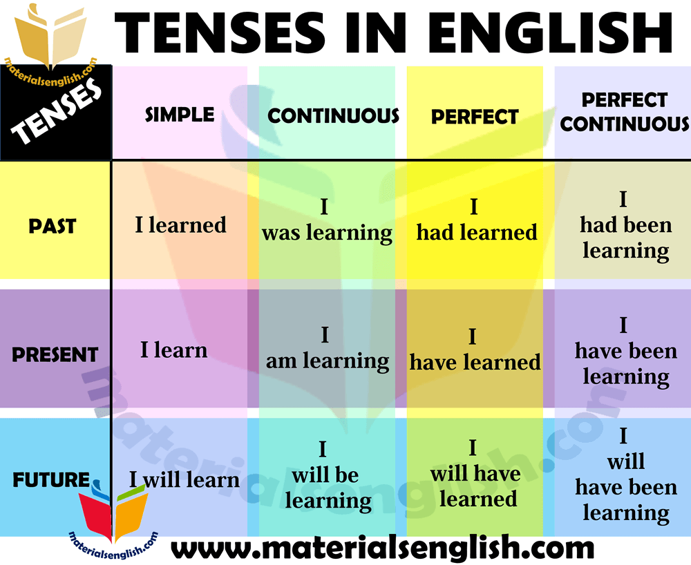 12 tenses in english